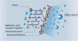 elektrostaticky filter